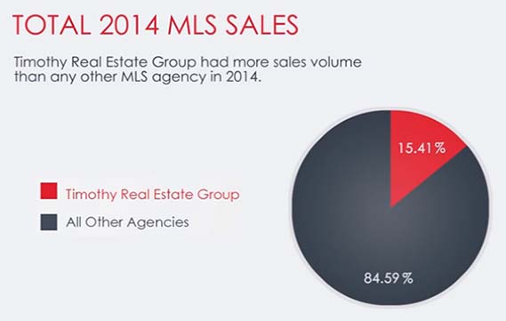 Timothy Real Estate Group 2014/2015 Market Report