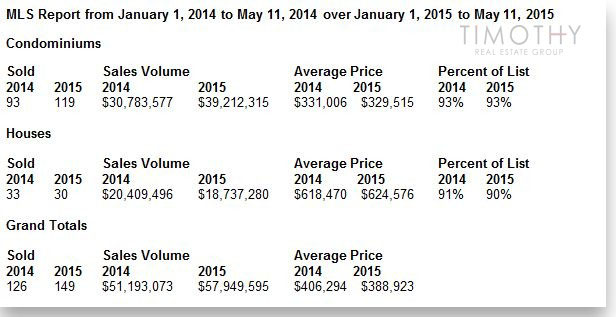Timothy Real Estate Group | Q1 2015 Puerto Vallarta Market Report