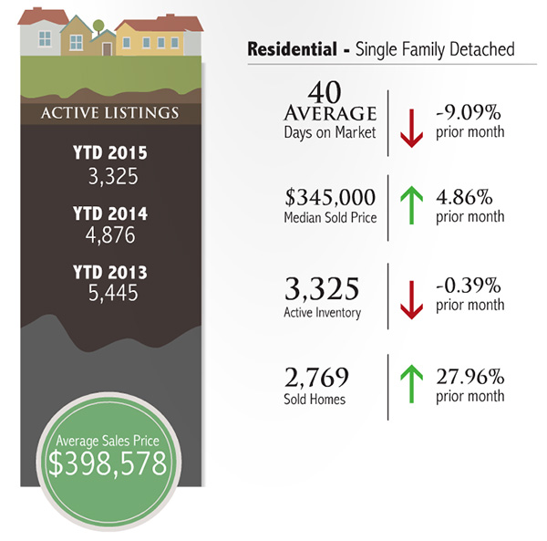 Madison & Company Properties | 2015 First Quarter Market Report