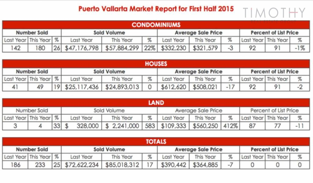 Timothy Real Estate Group | First Half of 2015 Puerto Vallarta Market Report